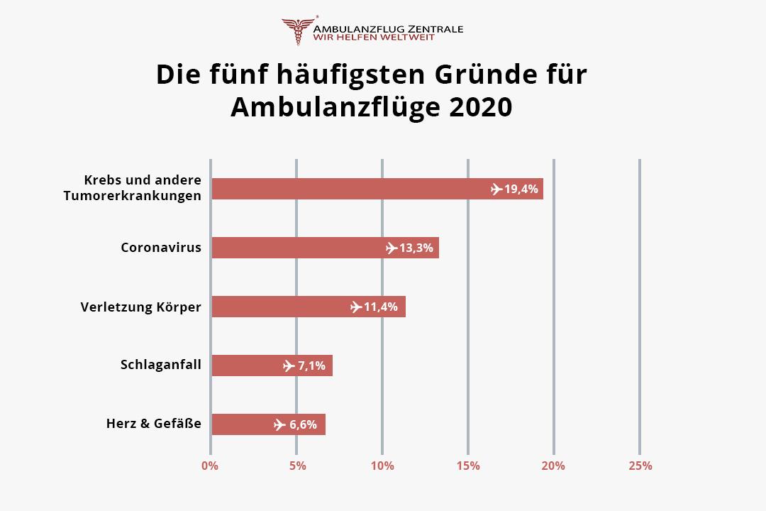 Die fünf häufigsten Gründe für Ambulanzflüge 2020