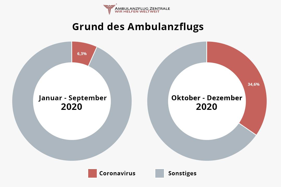 Gründe für Ambulanzflüge 2020: Anteil des Coronavirus