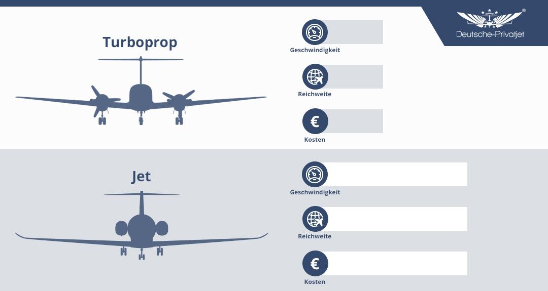 Turboprop vs. Jet
